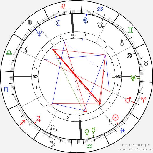 Дин Стоквелл Dean Stockwell день рождения гороскоп, Dean Stockwell Натальная карта онлайн