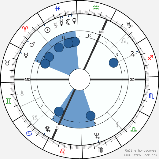 Ed Broadbent wikipedia, horoscope, astrology, instagram