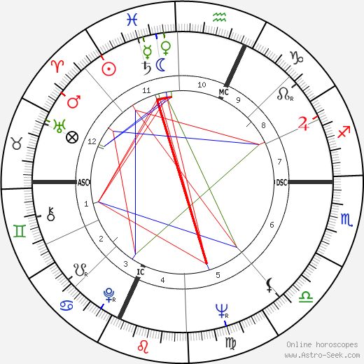 Ed Broadbent astro natal birth chart, Ed Broadbent horoscope, astrology