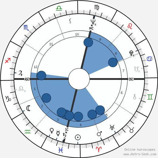 F. W. De Klerk wikipedia, horoscope, astrology, instagram