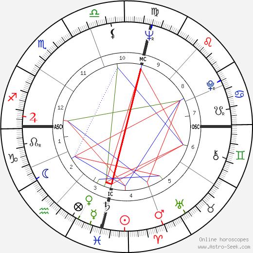 Фредерик Виллем де Клерк F. W. De Klerk день рождения гороскоп, F. W. De Klerk Натальная карта онлайн