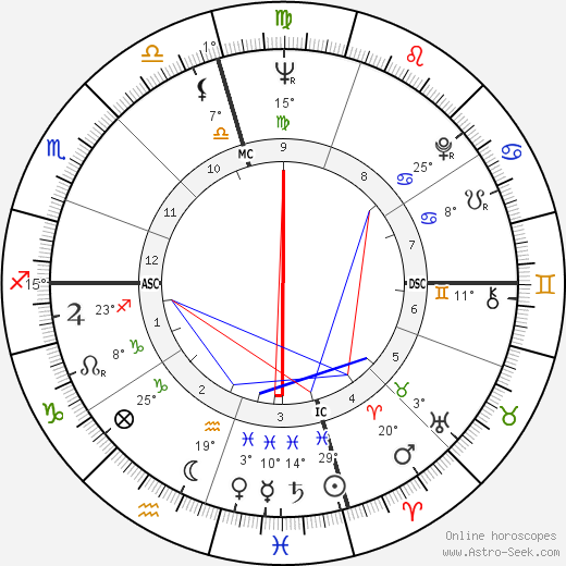 Frank Zuniga birth chart, biography, wikipedia 2018, 2019