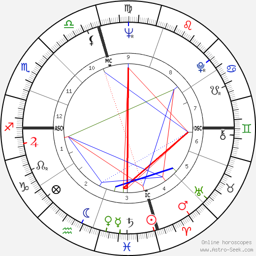 Frank Zuniga astro natal birth chart, Frank Zuniga horoscope, astrology