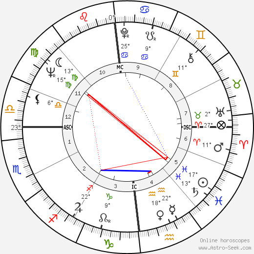 Georges Perec birth chart, biography, wikipedia 2019, 2020