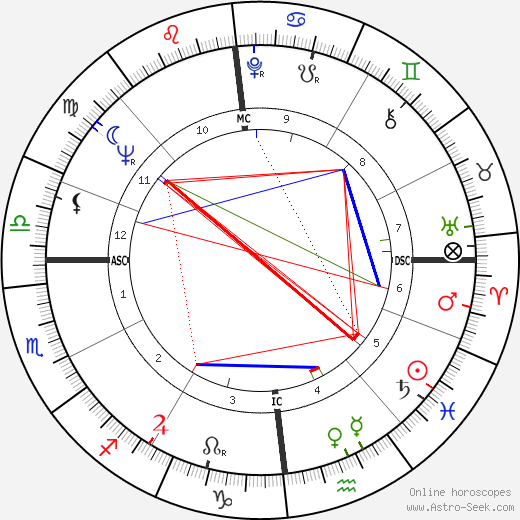 Georges Perec astro natal birth chart, Georges Perec horoscope, astrology