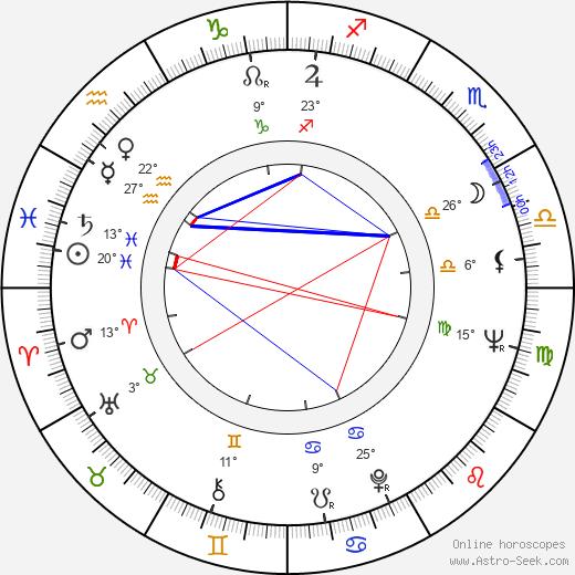 Hollis Frampton birth chart, biography, wikipedia 2018, 2019