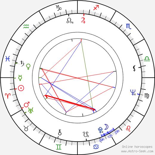 Jana Rybářová astro natal birth chart, Jana Rybářová horoscope, astrology