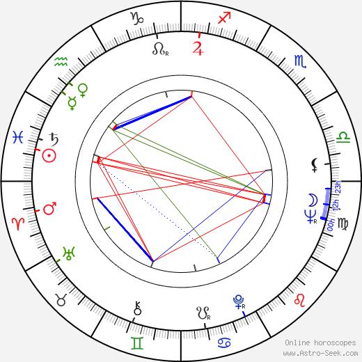 Janusz Zakrzeński birth chart, Janusz Zakrzeński astro natal horoscope, astrology