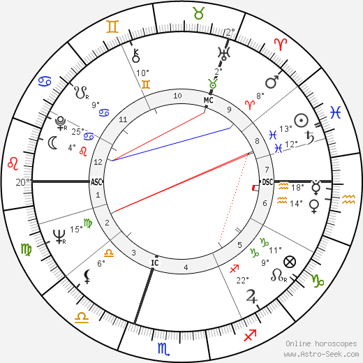 Jim Clark birth chart, biography, wikipedia 2020, 2021