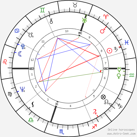 Jim Clark birth chart, Jim Clark astro natal horoscope, astrology