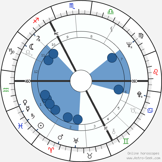Jiří Grygar wikipedia, horoscope, astrology, instagram
