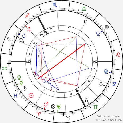 Jiří Grygar день рождения гороскоп, Jiří Grygar Натальная карта онлайн