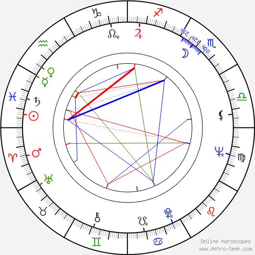 José Mojica Marins astro natal birth chart, José Mojica Marins horoscope, astrology