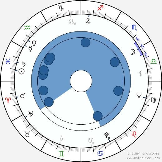Joseph Ragno wikipedia, horoscope, astrology, instagram