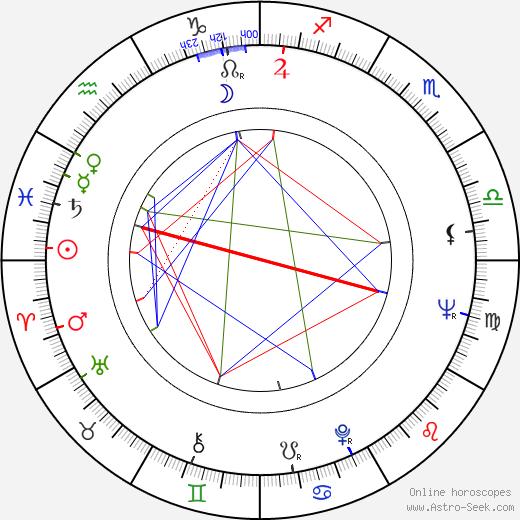 Jürgen Hentsch birth chart, Jürgen Hentsch astro natal horoscope, astrology