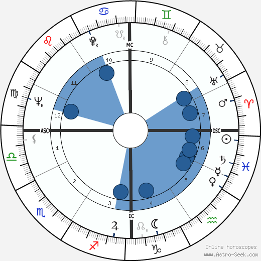 Ken Mattingly wikipedia, horoscope, astrology, instagram