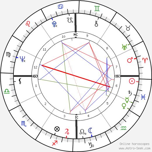 Ken Mattingly birth chart, Ken Mattingly astro natal horoscope, astrology