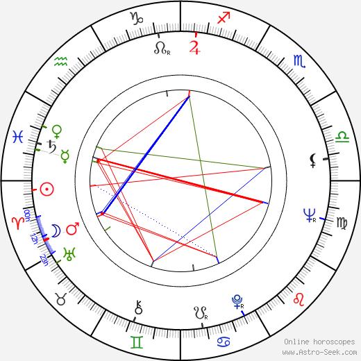 László Szabó birth chart, László Szabó astro natal horoscope, astrology