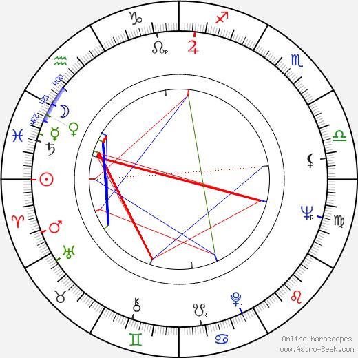 Margaret Mahy tema natale, oroscopo, Margaret Mahy oroscopi gratuiti, astrologia
