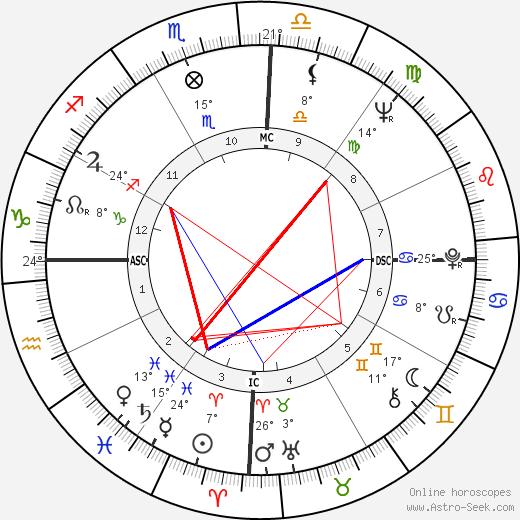 Mario Vargas Llosa birth chart, biography, wikipedia 2019, 2020