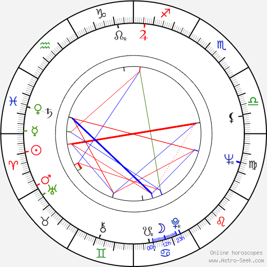 Mark Burns tema natale, oroscopo, Mark Burns oroscopi gratuiti, astrologia