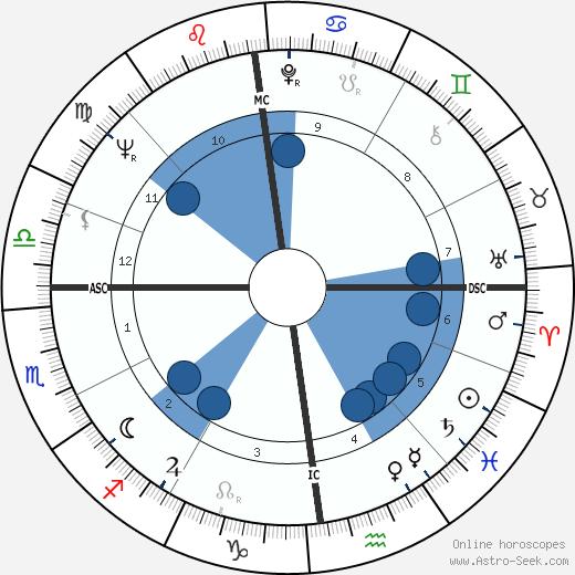 Maryan Synakowski wikipedia, horoscope, astrology, instagram