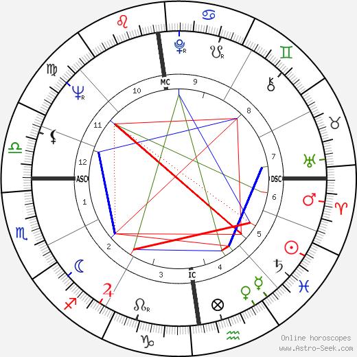 Maryan Synakowski astro natal birth chart, Maryan Synakowski horoscope, astrology