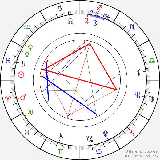 Paul Fierlinger tema natale, oroscopo, Paul Fierlinger oroscopi gratuiti, astrologia