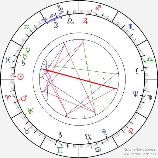 Rauno Peltonen birth chart, Rauno Peltonen astro natal horoscope, astrology