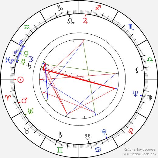 Roger Hammond tema natale, oroscopo, Roger Hammond oroscopi gratuiti, astrologia