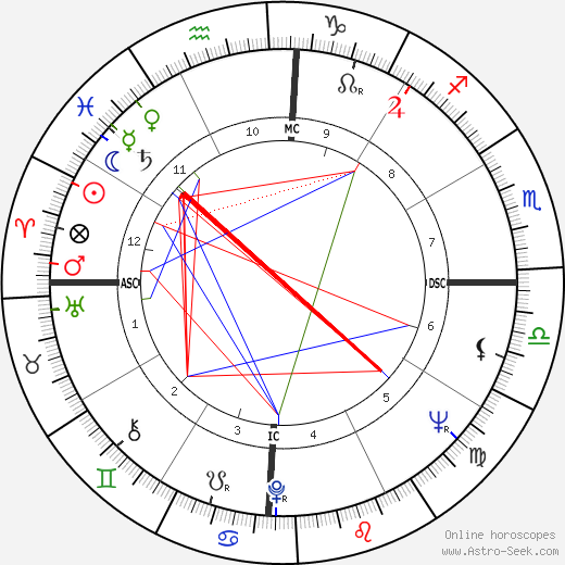 Roger Whittaker astro natal birth chart, Roger Whittaker horoscope, astrology