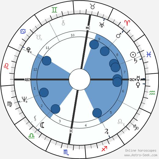 Sepp Blatter wikipedia, horoscope, astrology, instagram
