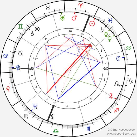 Урсула Андресс Ursula Andress день рождения гороскоп, Ursula Andress Натальная карта онлайн