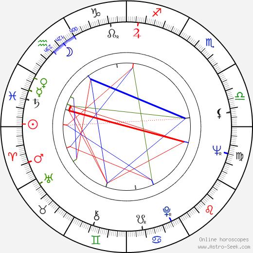 Vlado Müller astro natal birth chart, Vlado Müller horoscope, astrology