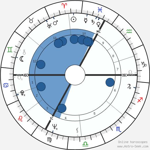 Werner Bruni wikipedia, horoscope, astrology, instagram