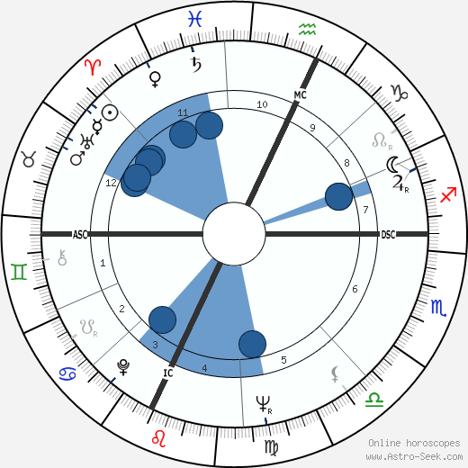 Anthony S. Earl wikipedia, horoscope, astrology, instagram