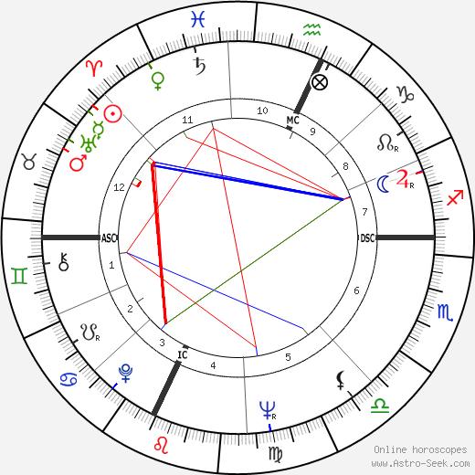 Anthony S. Earl tema natale, oroscopo, Anthony S. Earl oroscopi gratuiti, astrologia