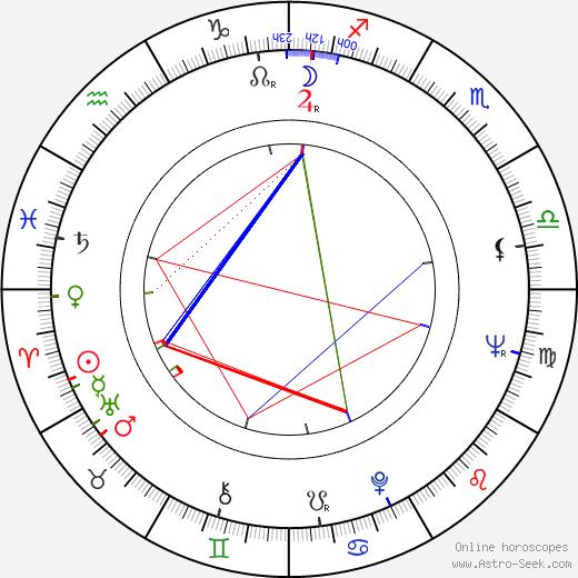 Charles Napier birth chart, Charles Napier astro natal horoscope, astrology