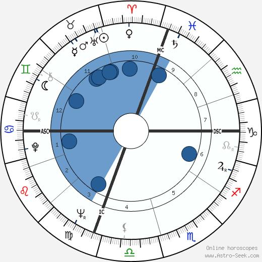 Daniel Logan wikipedia, horoscope, astrology, instagram