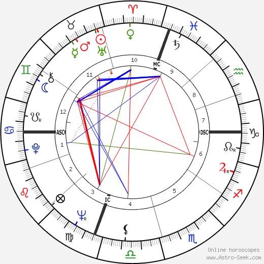 Daniel Logan tema natale, oroscopo, Daniel Logan oroscopi gratuiti, astrologia