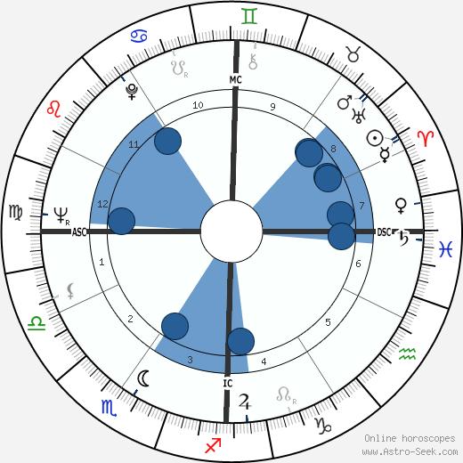 Ferdinando Imposimato wikipedia, horoscope, astrology, instagram