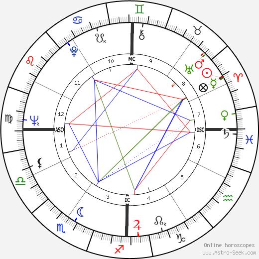 Ferdinando Imposimato день рождения гороскоп, Ferdinando Imposimato Натальная карта онлайн