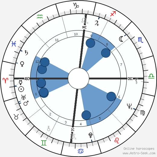 François Vincent wikipedia, horoscope, astrology, instagram