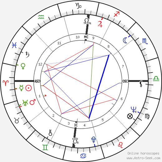 François Vincent birth chart, François Vincent astro natal horoscope, astrology