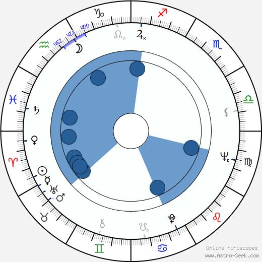 Georgios Georgiou wikipedia, horoscope, astrology, instagram