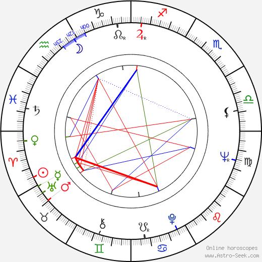 Georgios Georgiou tema natale, oroscopo, Georgios Georgiou oroscopi gratuiti, astrologia