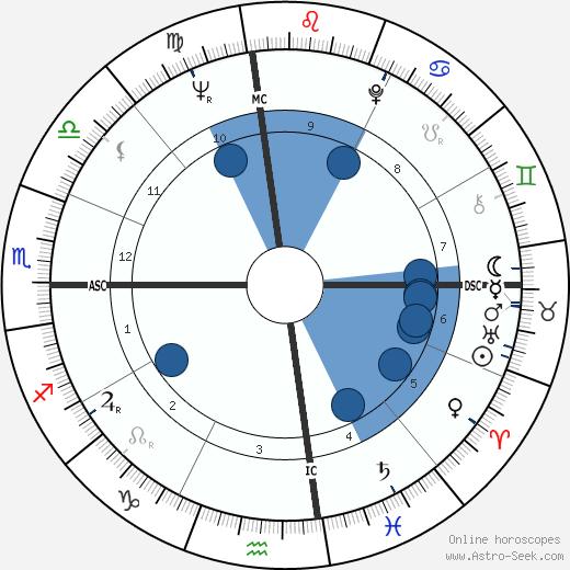 Glen Campbell wikipedia, horoscope, astrology, instagram