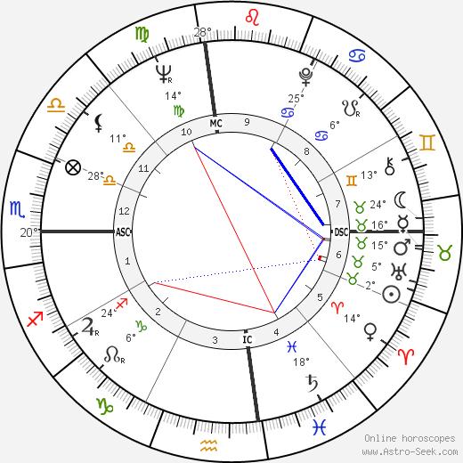 Glen Campbell birth chart, biography, wikipedia 2019, 2020