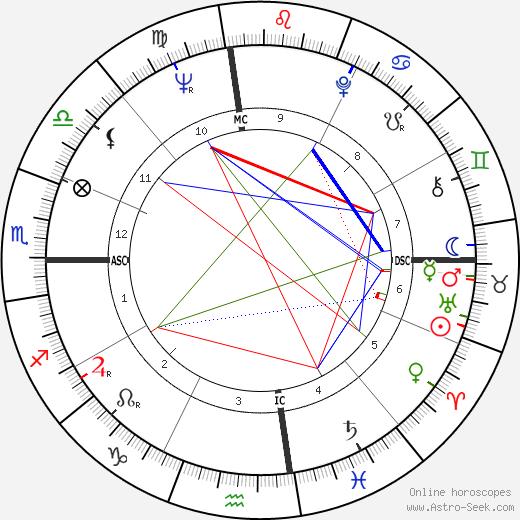 Glen Campbell astro natal birth chart, Glen Campbell horoscope, astrology