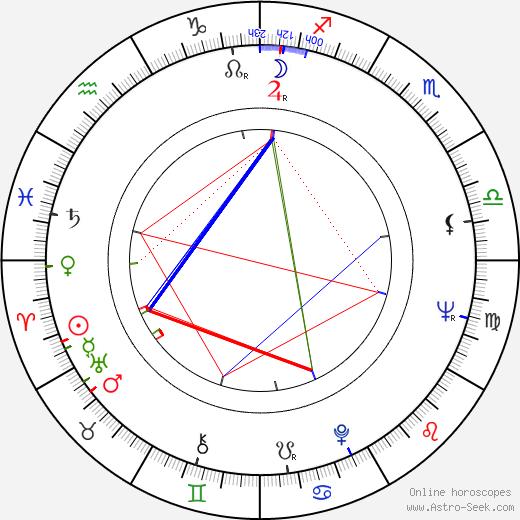 Jan Faltýnek birth chart, Jan Faltýnek astro natal horoscope, astrology
